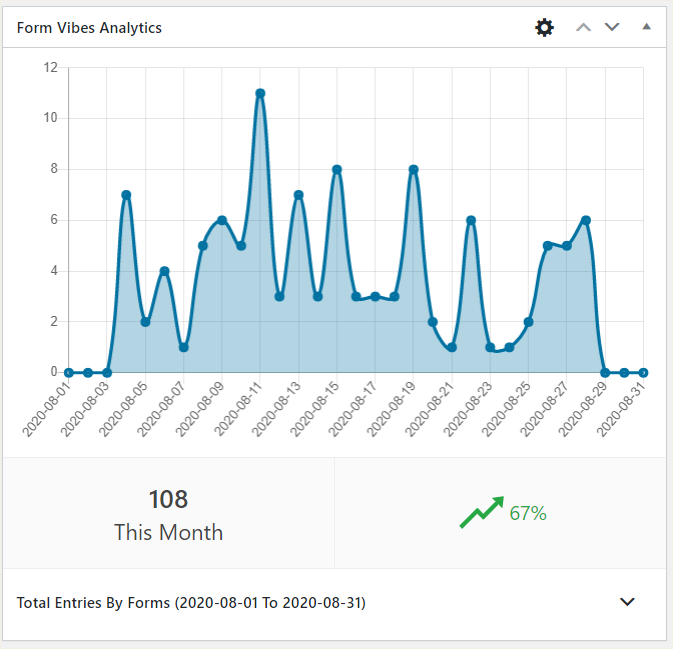 Form Vibes Dashboard